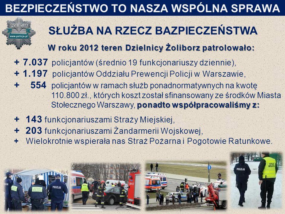 SŁUŻBA NA RZECZ BAZPIECZEŃSTWA W roku 2012 teren Dzielnicy Żoliborz patrolowało: + 7.037 policjantów (średnio 19 funkcjonariuszy dziennie), + 1.197 po