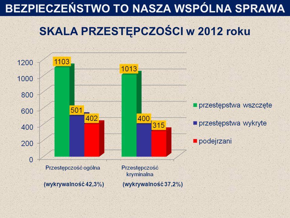 SKALA PRZESTĘPCZOŚCI w 2012 roku BEZPIECZEŃSTWO TO NASZA WSPÓLNA SPRAWA (wykrywalność 42,3%)(wykrywalność 37,2%)