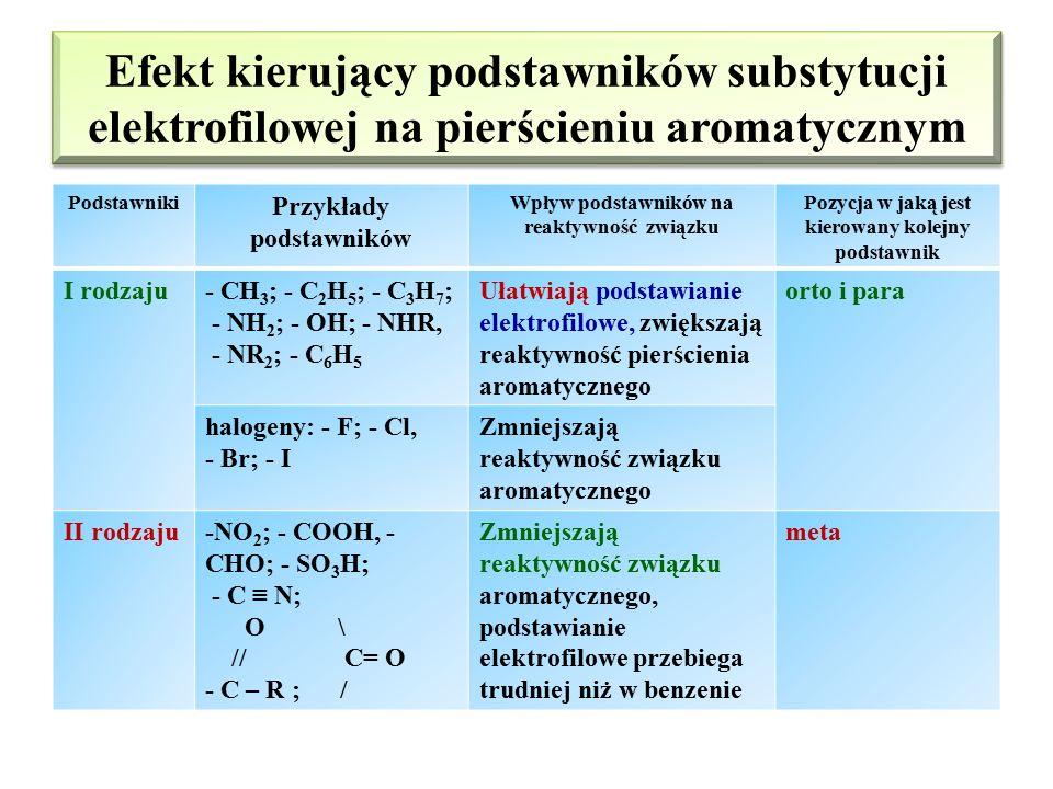 Efekty mezomeryczne podstawników i efekt nadsprzężenia Dodatni efekt mezomeryczny (+M)Ujemny efekt mezomeryczny (-M) Sprzężenie powoduje zwiększenie g
