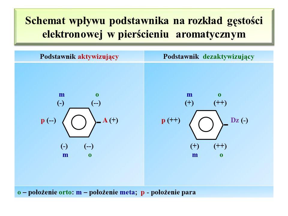 Efekt kierujący podstawników substytucji elektrofilowej na pierścieniu aromatycznym Podstawniki Przykłady podstawników Wpływ podstawników na reaktywno