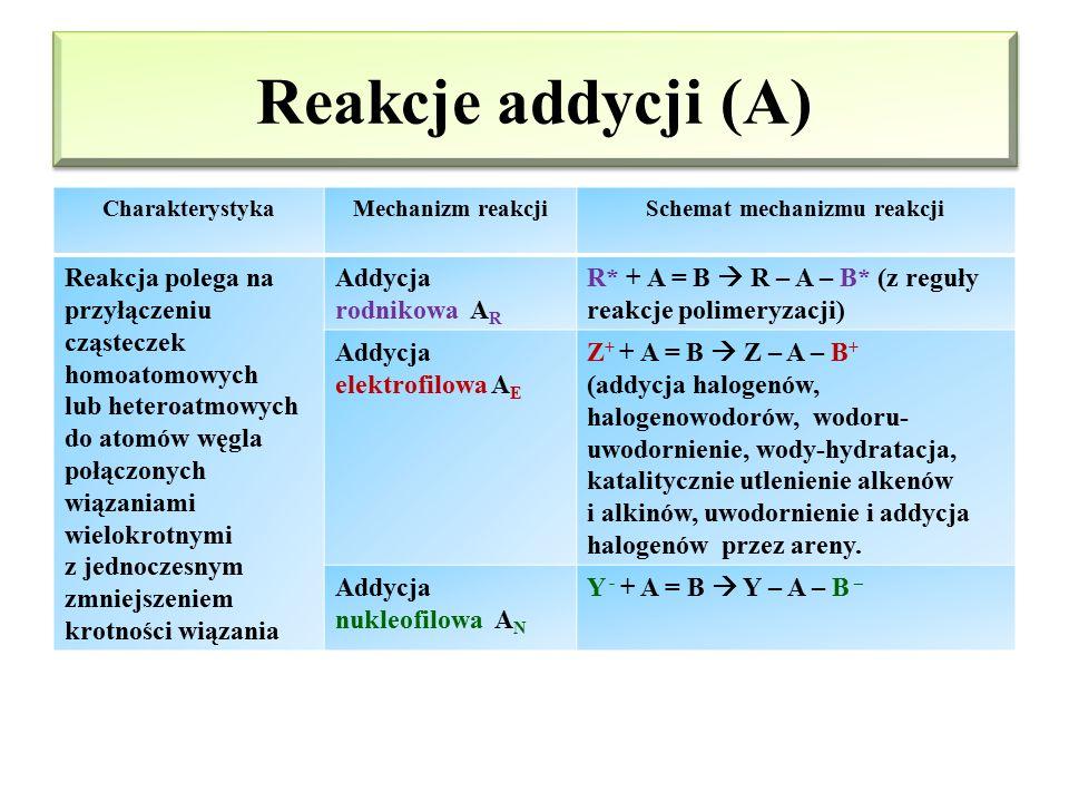 Reakcje substytucji (S) CharakterystykaMechanizm reakcjiSchemat mechanizmu reakcji Reakcja polega na podstawieniu (zastąpieniu) atomu lub grupy funkcy