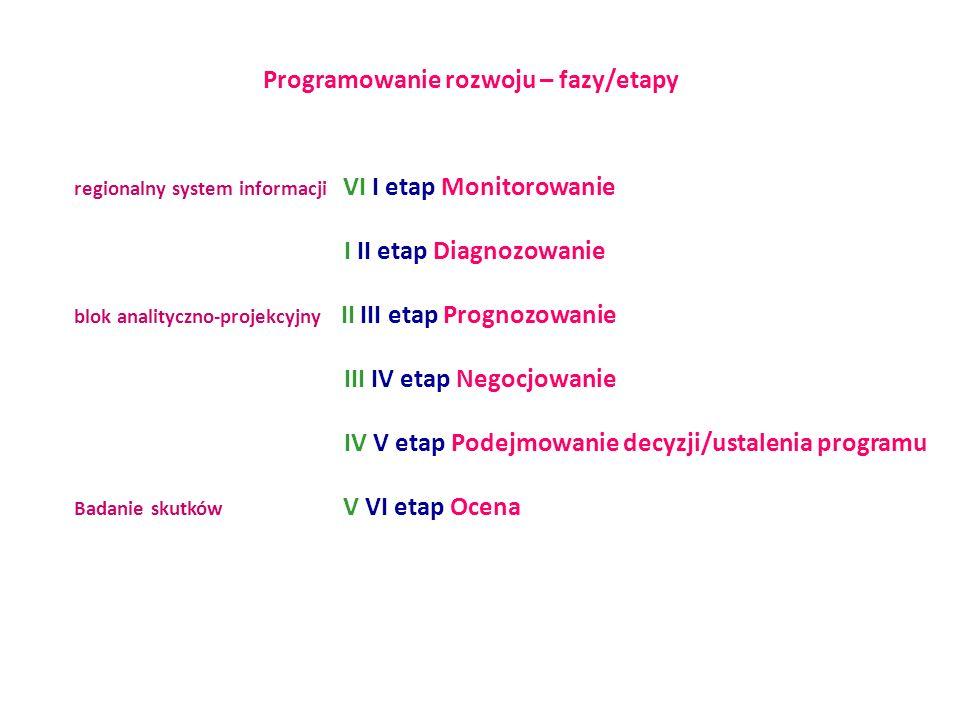 Programowanie rozwoju – fazy/etapy regionalny system informacji VI I etap Monitorowanie I II etap Diagnozowanie blok analityczno-projekcyjny II III etap Prognozowanie III IV etap Negocjowanie IV V etap Podejmowanie decyzji/ustalenia programu Badanie skutków V VI etap Ocena