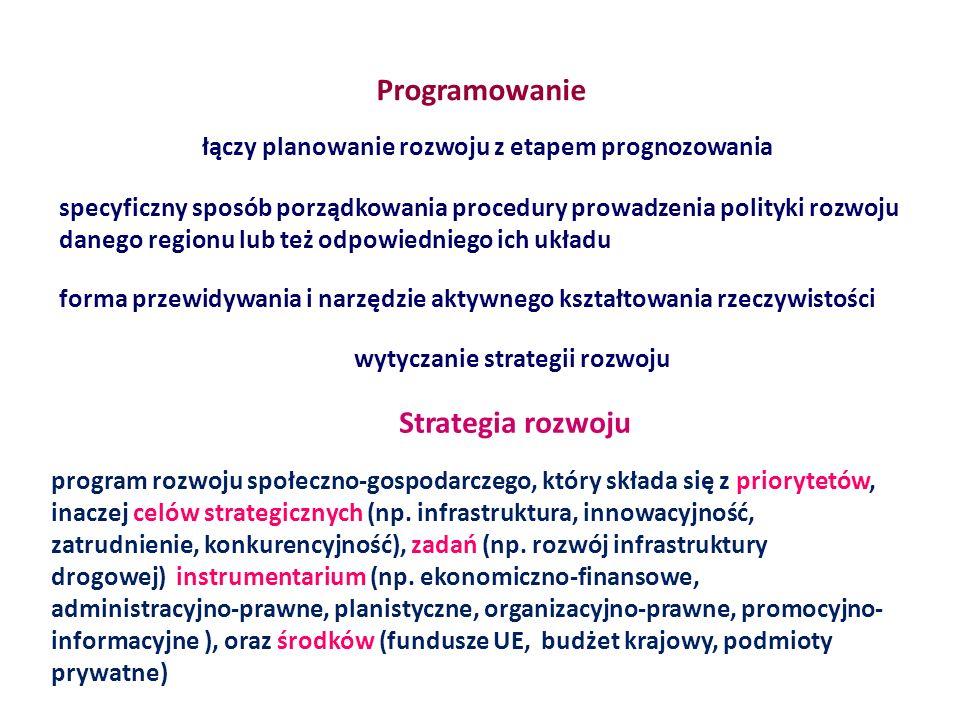 Programowanie łączy planowanie rozwoju z etapem prognozowania specyficzny sposób porządkowania procedury prowadzenia polityki rozwoju danego regionu lub też odpowiedniego ich układu forma przewidywania i narzędzie aktywnego kształtowania rzeczywistości wytyczanie strategii rozwoju Strategia rozwoju program rozwoju społeczno-gospodarczego, który składa się z priorytetów, inaczej celów strategicznych (np.