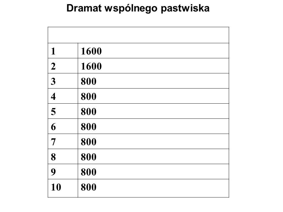 Dramat wspólnego pastwiska 11600 2 3800 4 5 6 7 8 9 10800