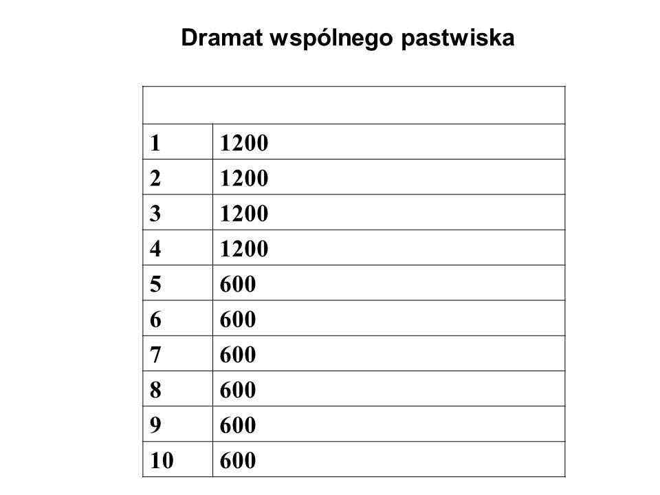 Dramat wspólnego pastwiska 11200 2 3 4 5600 6 7 8 9 10600