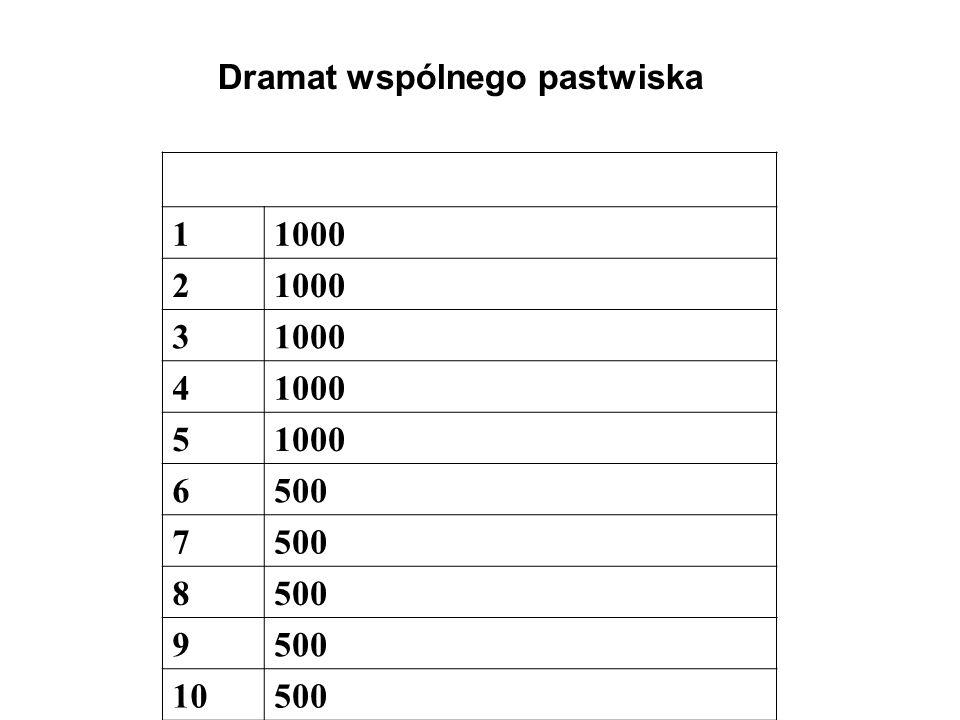 Dramat wspólnego pastwiska 11000 2 3 4 5 6500 7 8 9 10500
