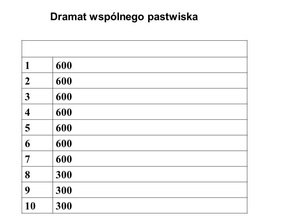 Dramat wspólnego pastwiska 1600 2 3 4 5 6 7 8300 9 10300