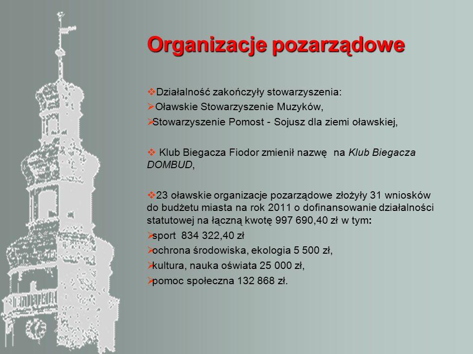Organizacje pozarządowe  Działalność zakończyły stowarzyszenia:  Oławskie Stowarzyszenie Muzyków,  Stowarzyszenie Pomost - Sojusz dla ziemi oławskiej,  Klub Biegacza Fiodor zmienił nazwę na Klub Biegacza DOMBUD,  23 oławskie organizacje pozarządowe złożyły 31 wniosków do budżetu miasta na rok 2011 o dofinansowanie działalności statutowej na łączną kwotę 997 690,40 zł w tym:  sport 834 322,40 zł  ochrona środowiska, ekologia 5 500 zł,  kultura, nauka oświata 25 000 zł,  pomoc społeczna 132 868 zł.