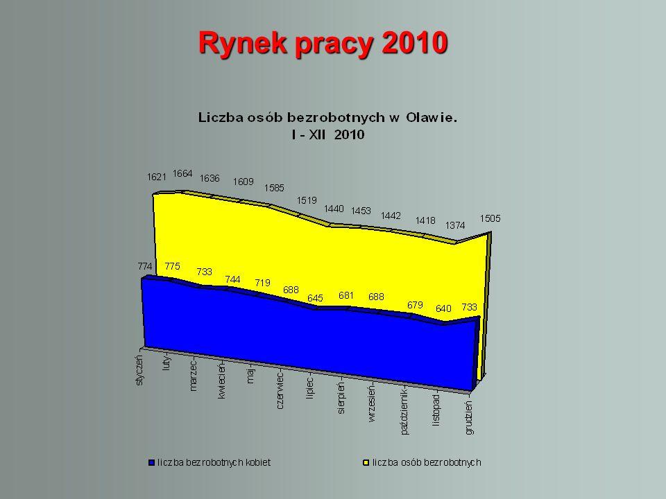 Rynek pracy 2010 Rynek pracy 2010