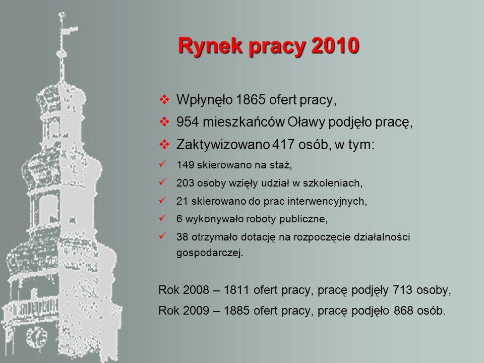 Rynek pracy 2010  Wpłynęło 1865 ofert pracy,  954 mieszkańców Oławy podjęło pracę,  Zaktywizowano 417 osób, w tym: 149 skierowano na staż, 203 osoby wzięły udział w szkoleniach, 21 skierowano do prac interwencyjnych, 6 wykonywało roboty publiczne, 38 otrzymało dotację na rozpoczęcie działalności gospodarczej.