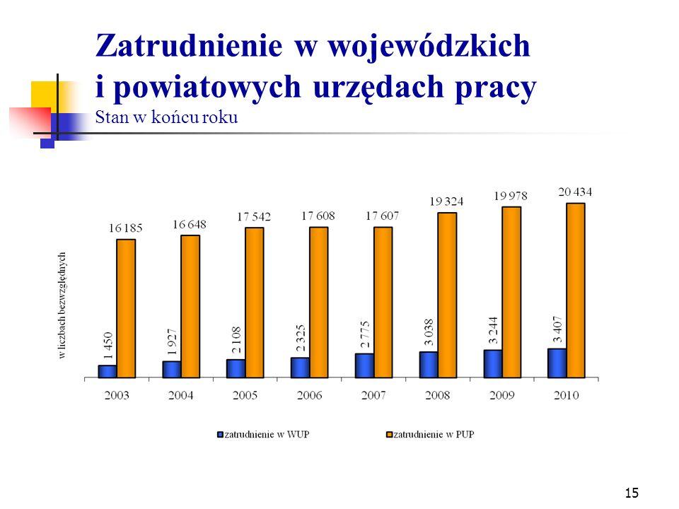 Zatrudnienie w wojewódzkich i powiatowych urzędach pracy Stan w końcu roku 15