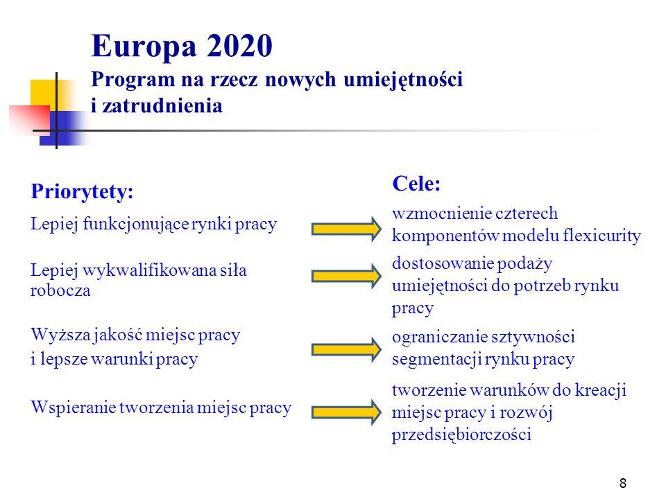 Europa 2020 Program na rzecz nowych umiejętności i zatrudnienia Priorytety: Lepiej funkcjonujące rynki pracy Lepiej wykwalifikowana siła robocza Wyższa jakość miejsc pracy i lepsze warunki pracy Wspieranie tworzenia miejsc pracy Cele: wzmocnienie czterech komponentów modelu flexicurity dostosowanie podaży umiejętności do potrzeb rynku pracy ograniczanie sztywności segmentacji rynku pracy tworzenie warunków do kreacji miejsc pracy i rozwój przedsiębiorczości 8