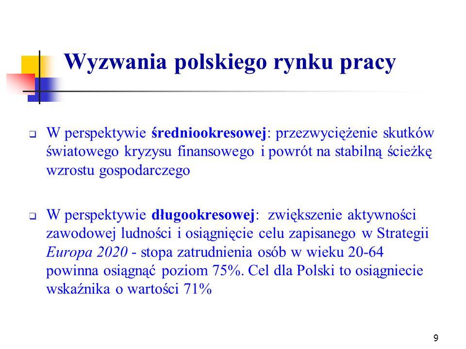 Wyzwania polskiego rynku pracy  W perspektywie średniookresowej: przezwyciężenie skutków światowego kryzysu finansowego i powrót na stabilną ścieżkę wzrostu gospodarczego  W perspektywie długookresowej: zwiększenie aktywności zawodowej ludności i osiągnięcie celu zapisanego w Strategii Europa 2020 - stopa zatrudnienia osób w wieku 20-64 powinna osiągnąć poziom 75%.