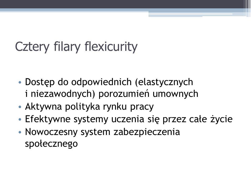 Cztery filary flexicurity Dostęp do odpowiednich (elastycznych i niezawodnych) porozumień umownych Aktywna polityka rynku pracy Efektywne systemy uczenia się przez całe życie Nowoczesny system zabezpieczenia społecznego