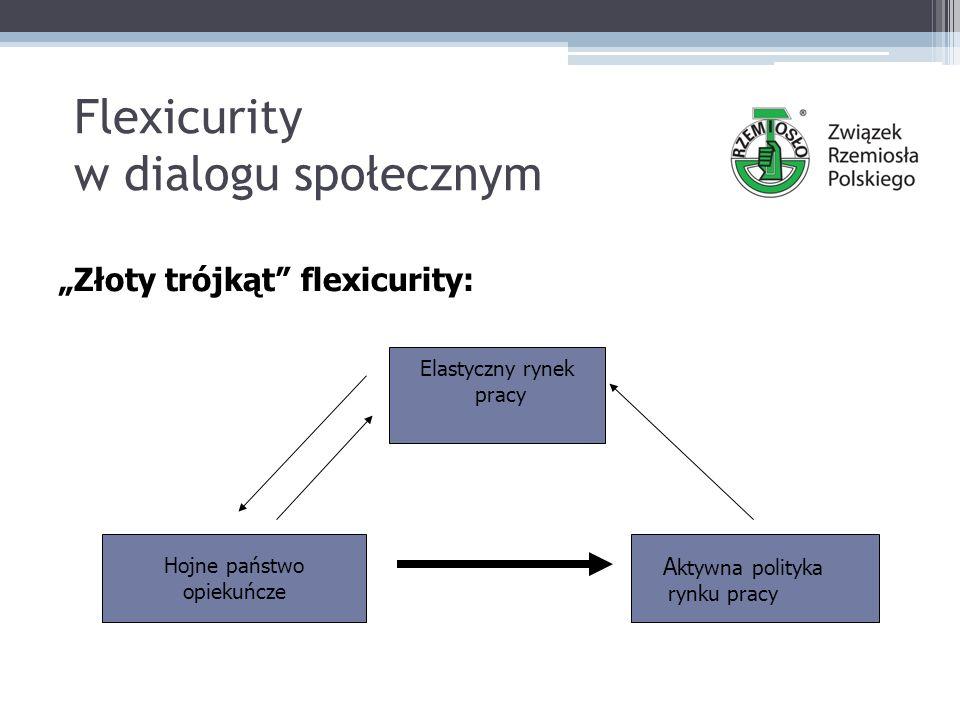"""Flexicurity w dialogu społecznym """"Złoty trójkąt flexicurity: Elastyczny rynek pracy Hojne państwo opiekuńcze A ktywna polityka rynku pracy"""