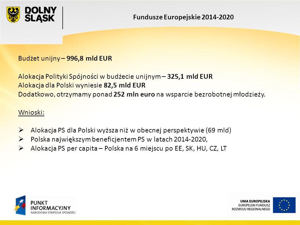 Budżet unijny – 996,8 mld EUR Alokacja Polityki Spójności w budżecie unijnym – 325,1 mld EUR Alokacja dla Polski wyniesie 82,5 mld EUR Dodatkowo, otrzymamy ponad 252 mln euro na wsparcie bezrobotnej młodzieży.