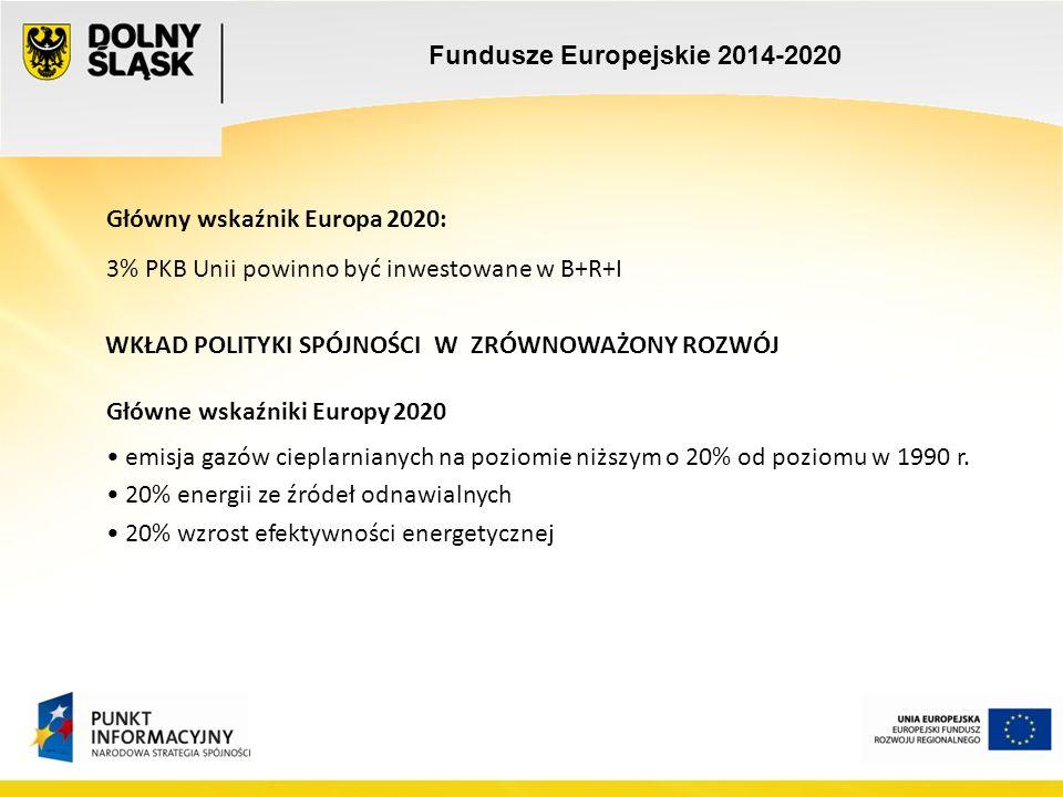 Fundusze Europejskie 2014-2020 Główny wskaźnik Europa 2020: 3% PKB Unii powinno być inwestowane w B+R+I WKŁAD POLITYKI SPÓJNOŚCI W ZRÓWNOWAŻONY ROZWÓJ Główne wskaźniki Europy 2020 emisja gazów cieplarnianych na poziomie niższym o 20% od poziomu w 1990 r.
