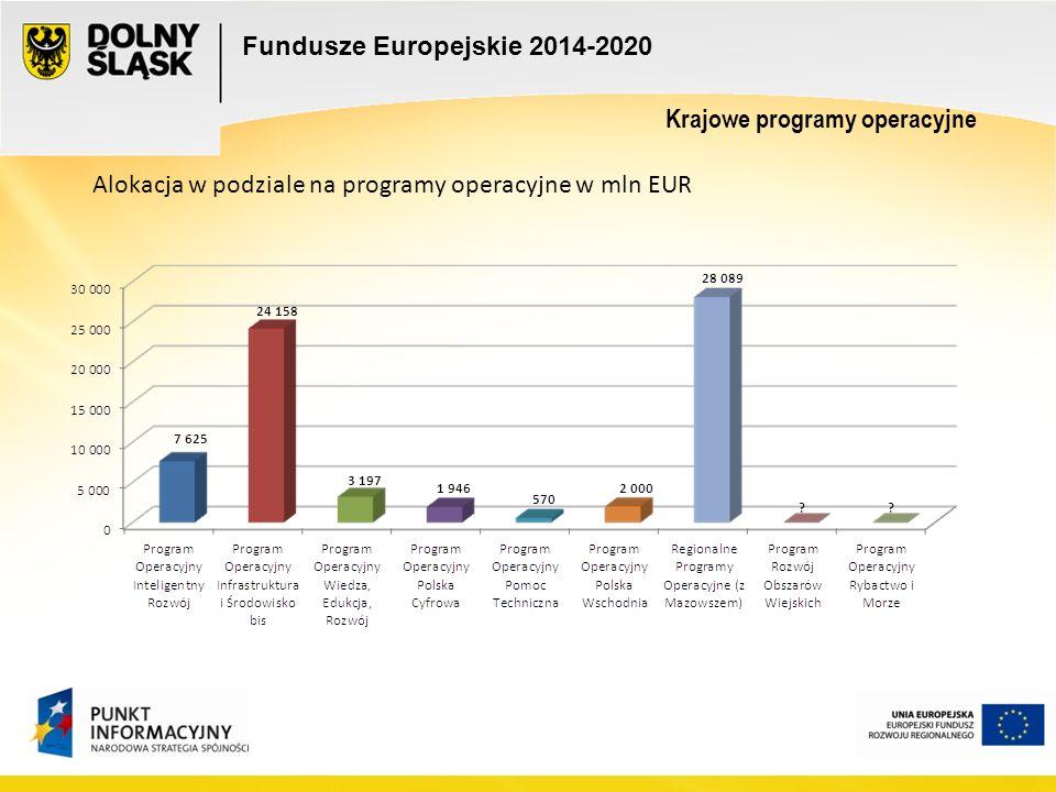 Alokacja w podziale na programy operacyjne w mln EUR Fundusze Europejskie 2014-2020 Krajowe programy operacyjne