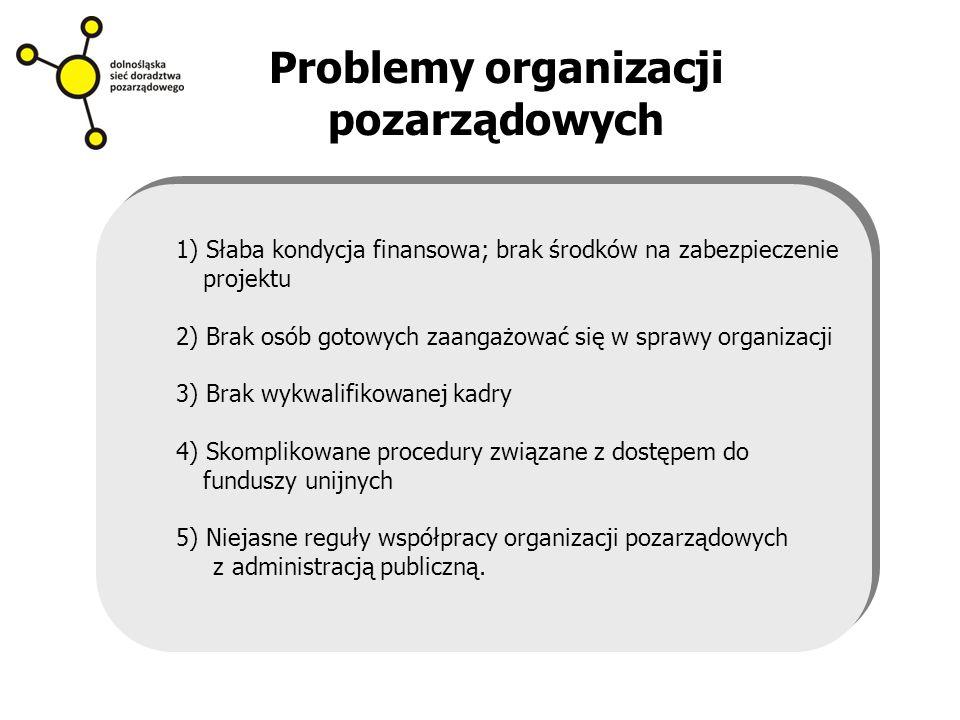 Problemy organizacji pozarządowych 1) Słaba kondycja finansowa; brak środków na zabezpieczenie projektu 2) Brak osób gotowych zaangażować się w sprawy organizacji 3) Brak wykwalifikowanej kadry 4) Skomplikowane procedury związane z dostępem do funduszy unijnych 5) Niejasne reguły współpracy organizacji pozarządowych z administracją publiczną.