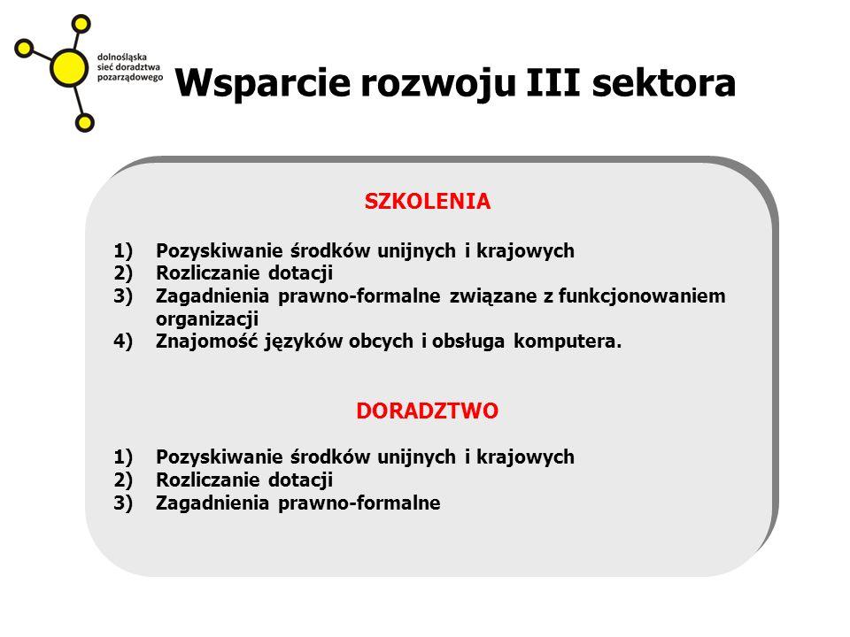 Wsparcie rozwoju III sektora SZKOLENIA 1)Pozyskiwanie środków unijnych i krajowych 2)Rozliczanie dotacji 3)Zagadnienia prawno-formalne związane z funkcjonowaniem organizacji 4)Znajomość języków obcych i obsługa komputera.