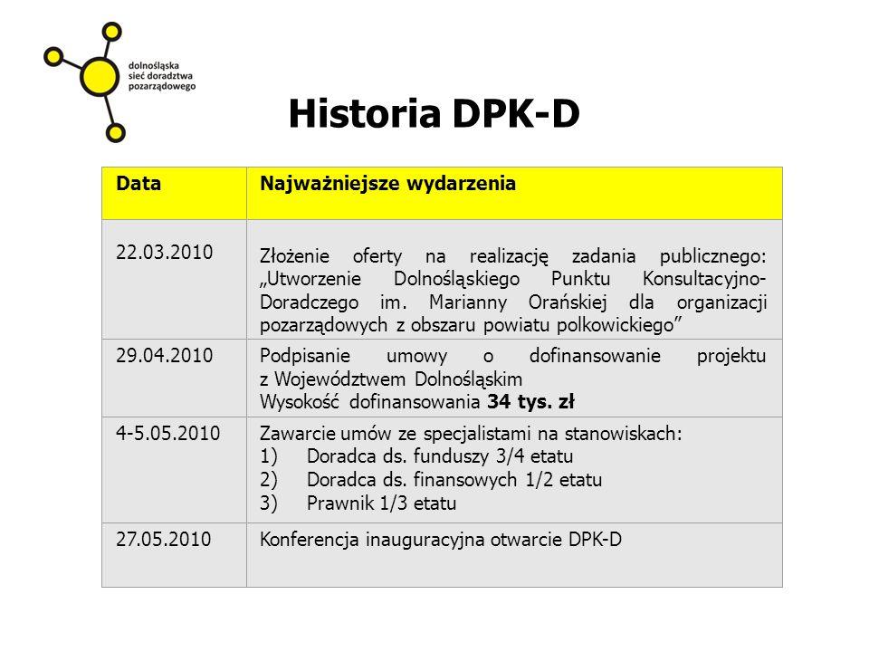 """Historia DPK-D DataNajważniejsze wydarzenia 22.03.2010 Złożenie oferty na realizację zadania publicznego: """"Utworzenie Dolnośląskiego Punktu Konsultacyjno- Doradczego im."""