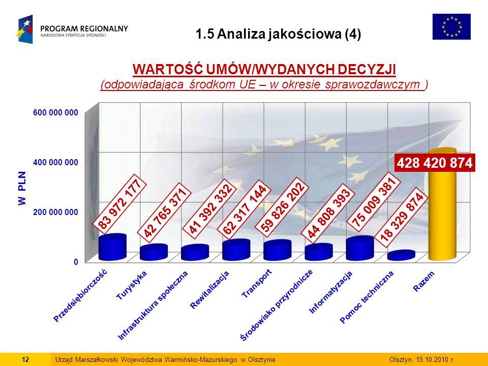 12Urząd Marszałkowski Województwa Warmińsko-Mazurskiego w Olsztynie Olsztyn, 15.10.2010 r.