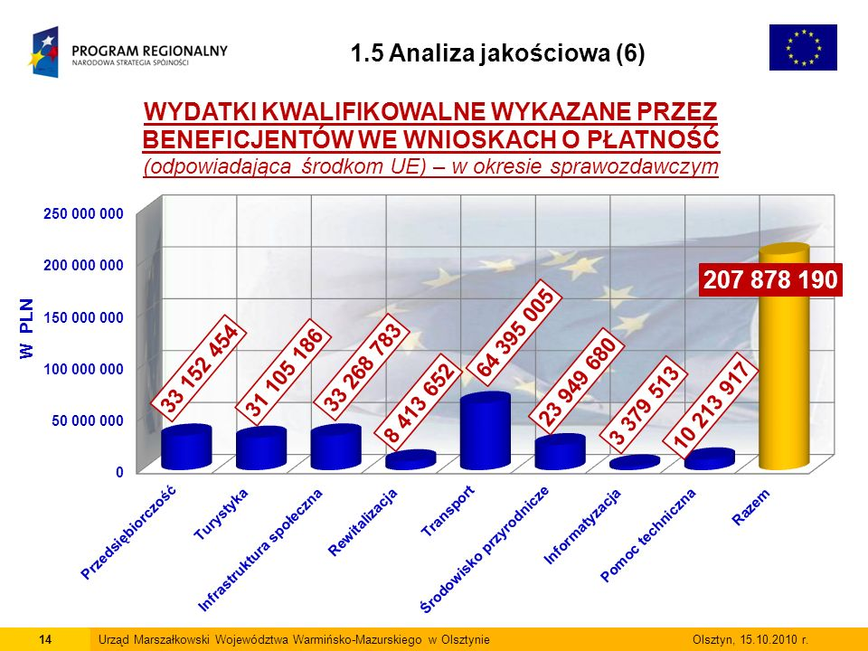 14Urząd Marszałkowski Województwa Warmińsko-Mazurskiego w Olsztynie Olsztyn, 15.10.2010 r.
