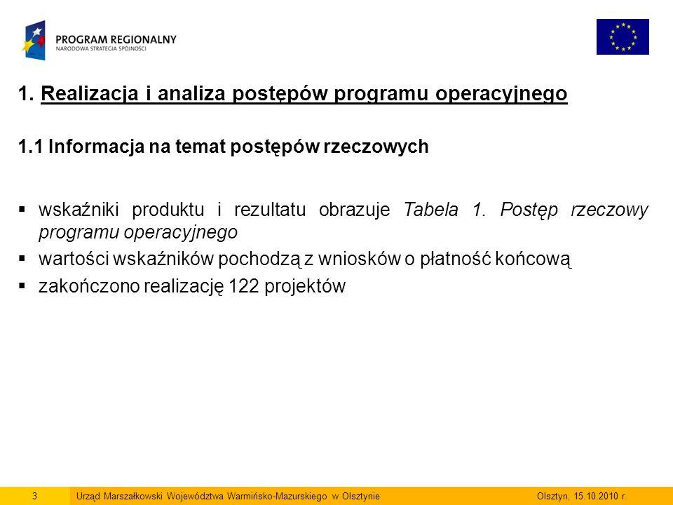 3Urząd Marszałkowski Województwa Warmińsko-Mazurskiego w Olsztynie Olsztyn, 15.10.2010 r.