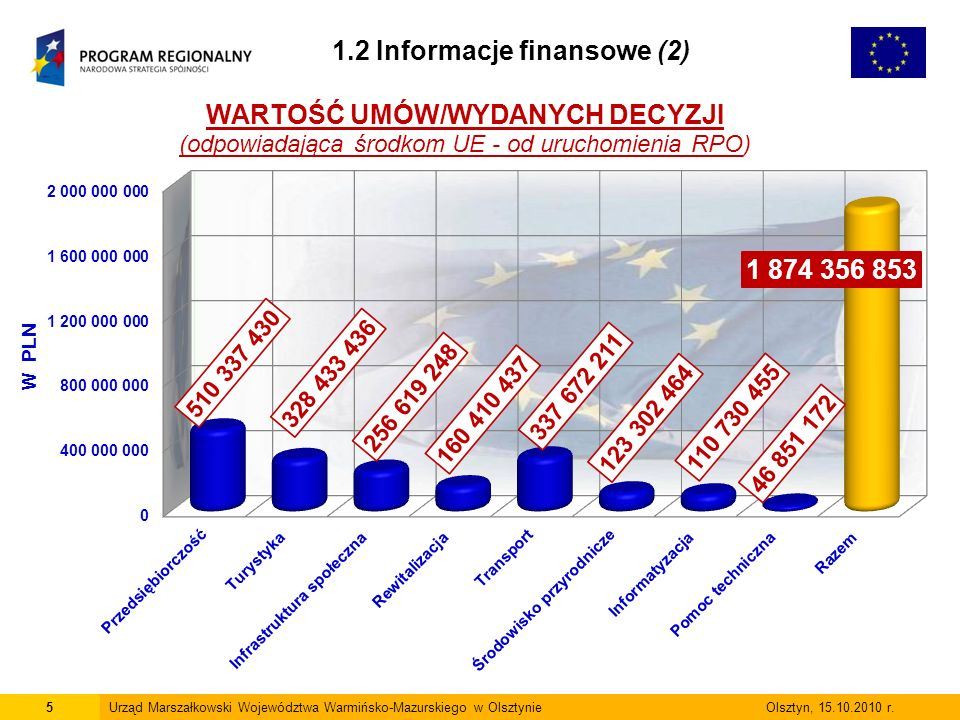 5Urząd Marszałkowski Województwa Warmińsko-Mazurskiego w Olsztynie Olsztyn, 15.10.2010 r.