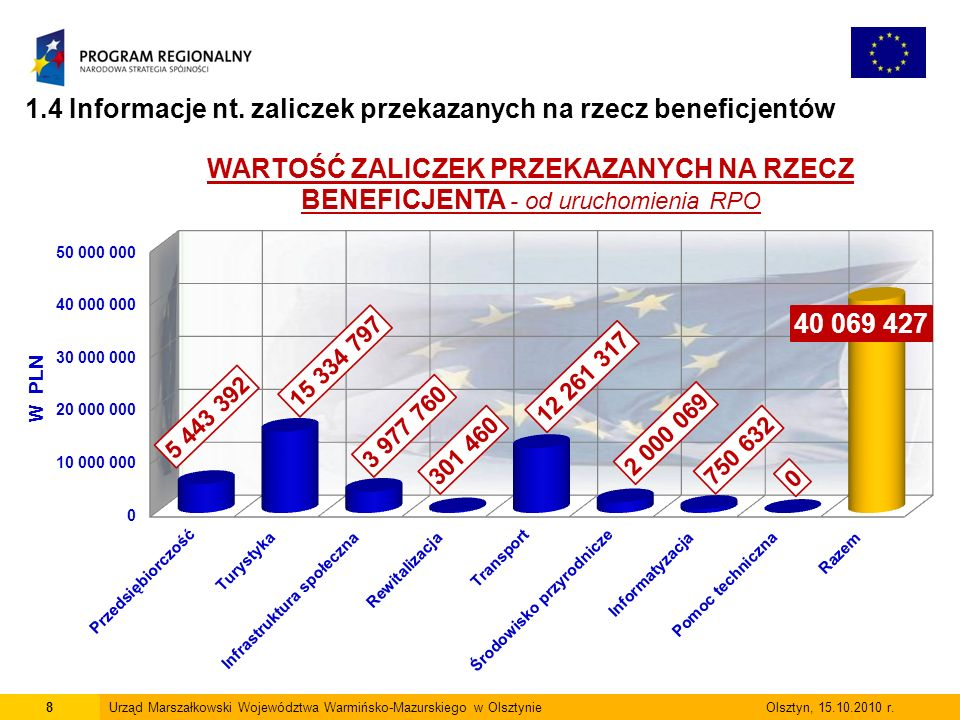 8Urząd Marszałkowski Województwa Warmińsko-Mazurskiego w Olsztynie Olsztyn, 15.10.2010 r.