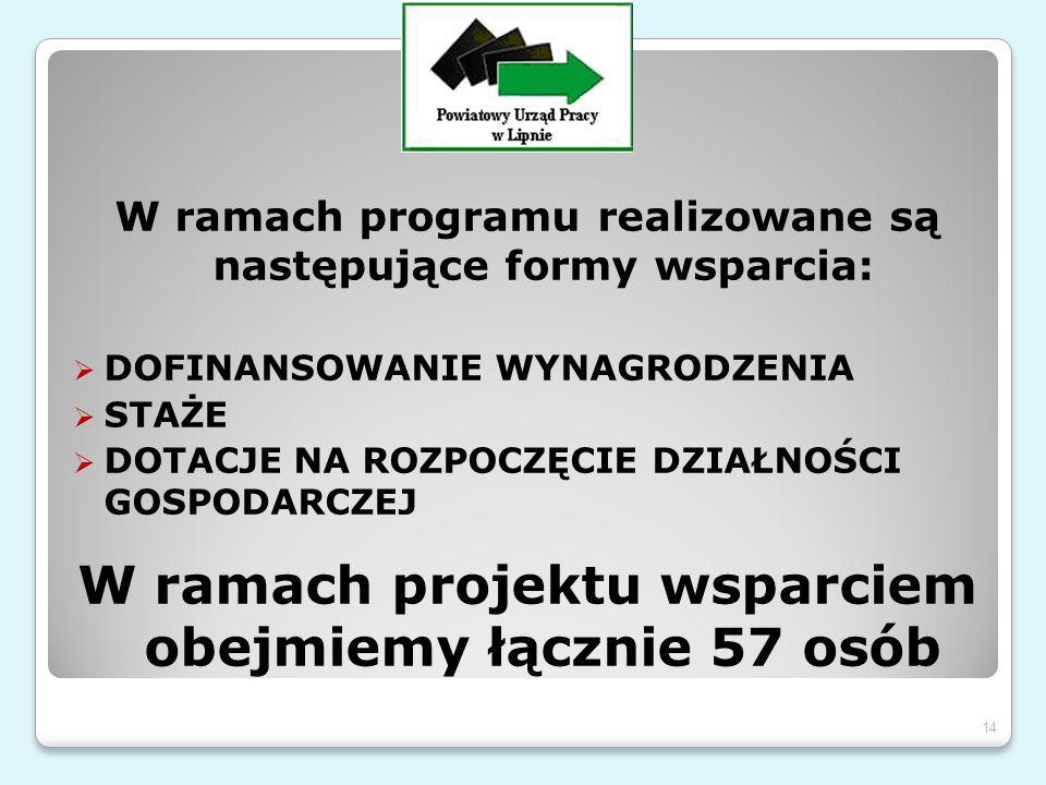 W ramach programu realizowane są następujące formy wsparcia:  DOFINANSOWANIE WYNAGRODZENIA  STAŻE  DOTACJE NA ROZPOCZĘCIE DZIAŁNOŚCI GOSPODARCZEJ W ramach projektu wsparciem obejmiemy łącznie 57 osób 14