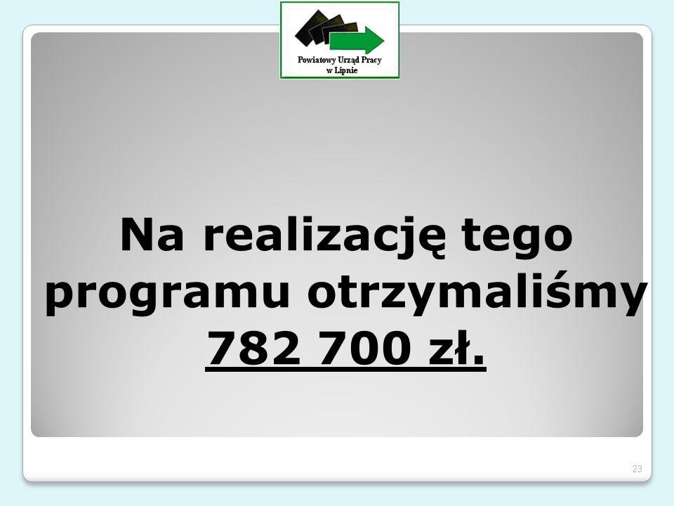 Na realizację tego programu otrzymaliśmy 782 700 zł. 23