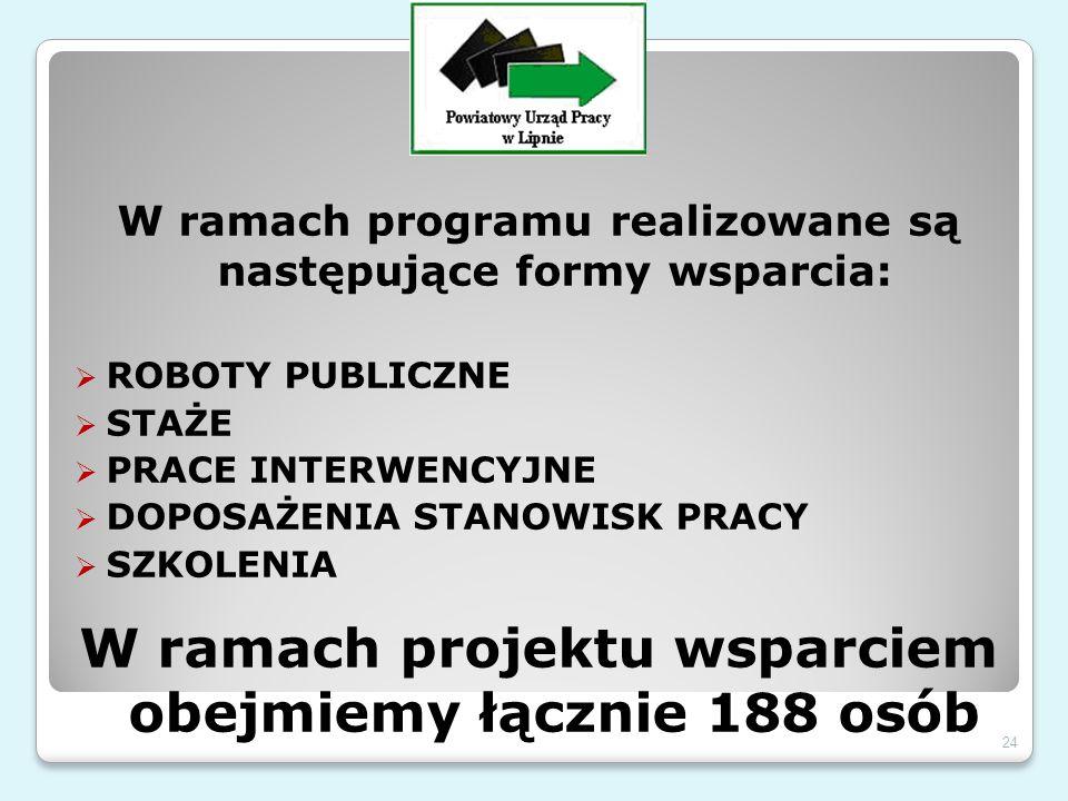 W ramach programu realizowane są następujące formy wsparcia:  ROBOTY PUBLICZNE  STAŻE  PRACE INTERWENCYJNE  DOPOSAŻENIA STANOWISK PRACY  SZKOLENIA W ramach projektu wsparciem obejmiemy łącznie 188 osób 24