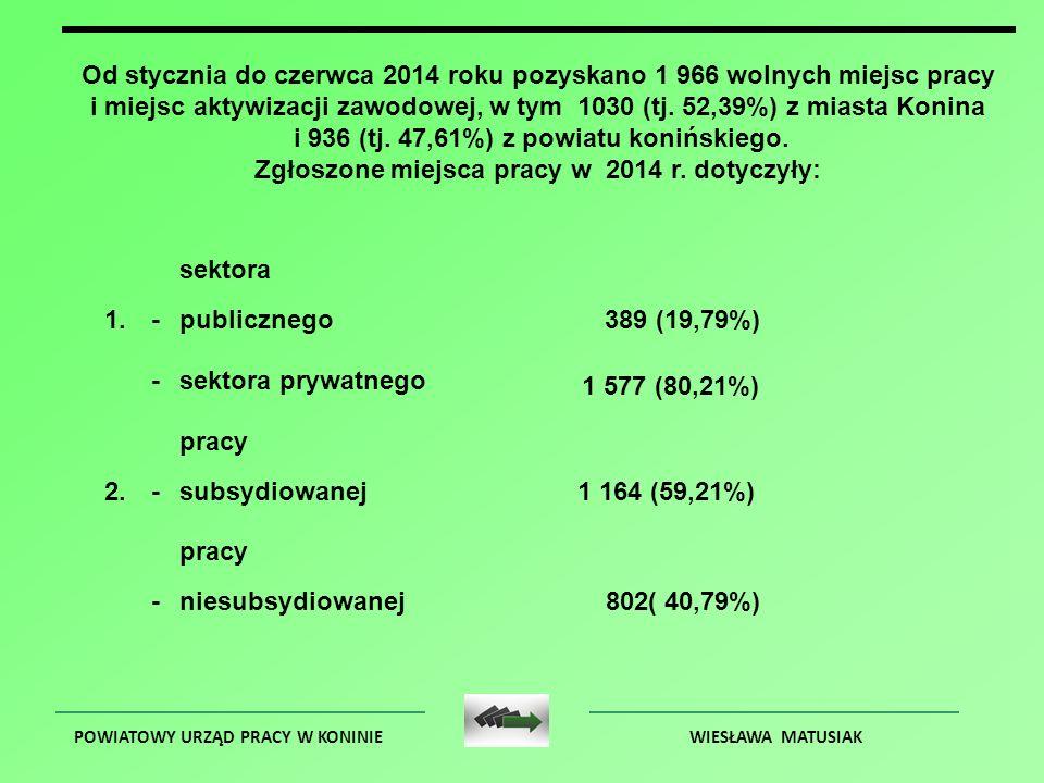 POWIATOWY URZĄD PRACY W KONINIEWIESŁAWA MATUSIAK Od stycznia do czerwca 2014 roku pozyskano 1 966 wolnych miejsc pracy i miejsc aktywizacji zawodowej, w tym 1030 (tj.