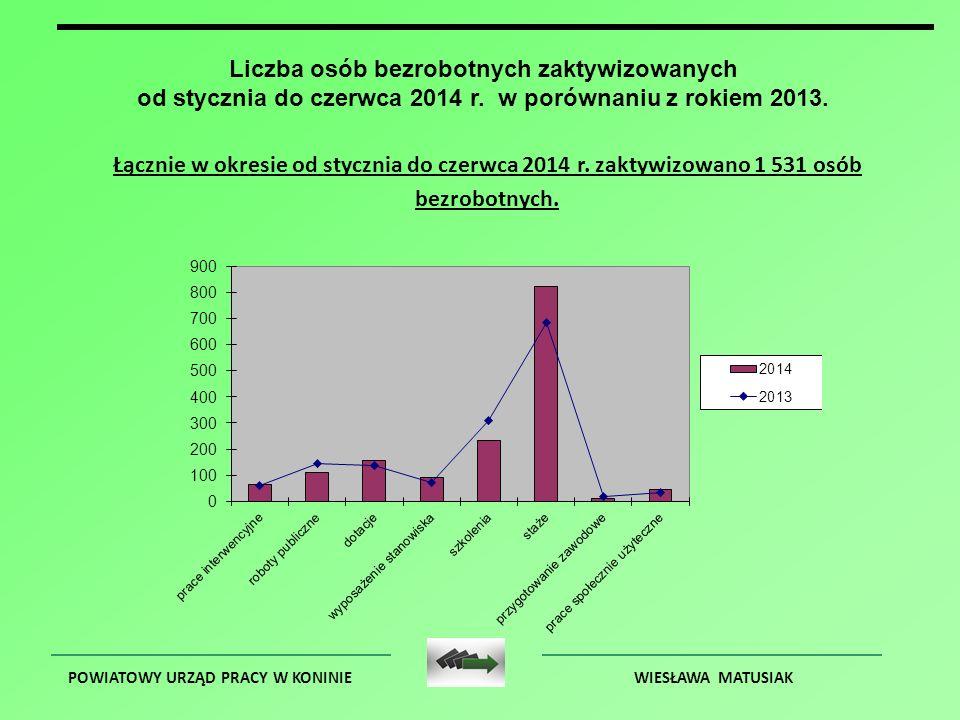 POWIATOWY URZĄD PRACY W KONINIEWIESŁAWA MATUSIAK Liczba osób bezrobotnych zaktywizowanych od stycznia do czerwca 2014 r. w porównaniu z rokiem 2013. Ł