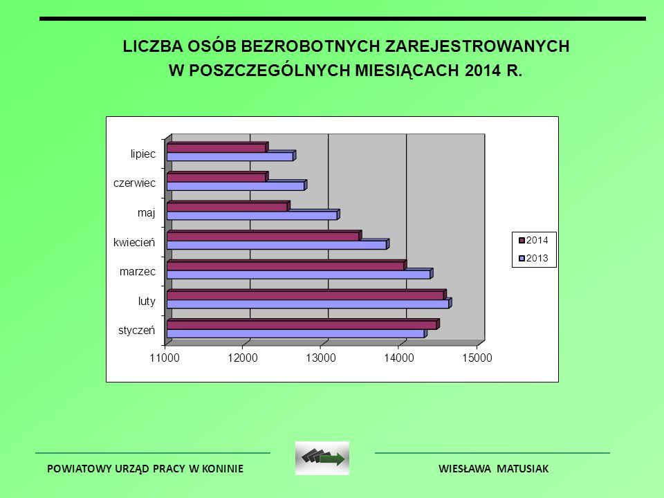 POWIATOWY URZĄD PRACY W KONINIEWIESŁAWA MATUSIAK BEZROBOTNI WG WIEKU – DANE NA DZIEŃ 31.07.2014 R.