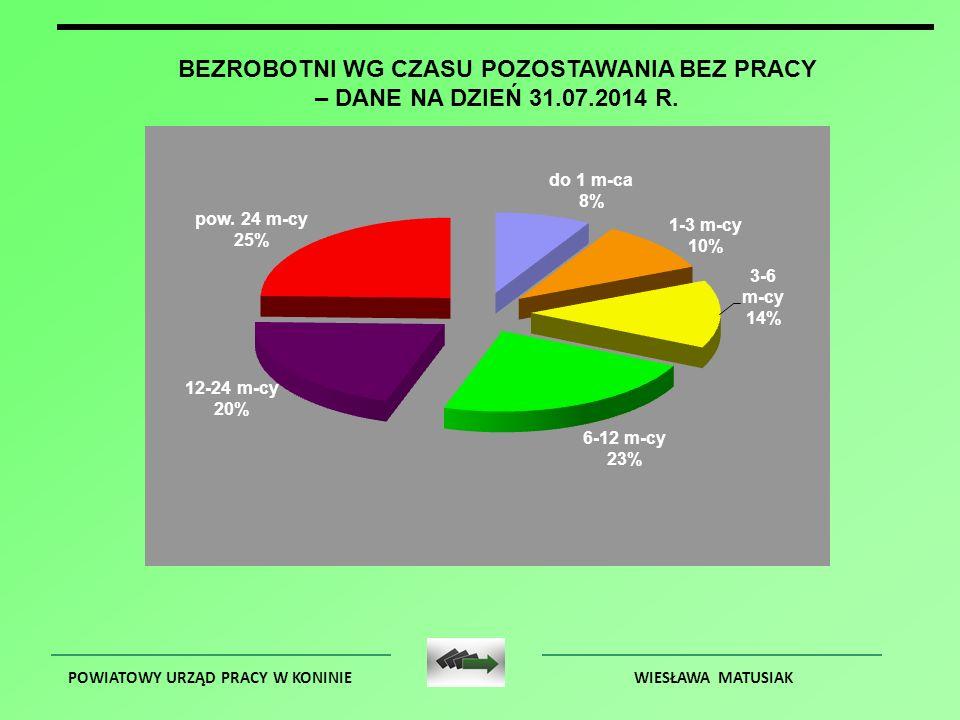 POWIATOWY URZĄD PRACY W KONINIEWIESŁAWA MATUSIAK BEZROBOTNI WG CZASU POZOSTAWANIA BEZ PRACY – DANE NA DZIEŃ 31.07.2014 R.