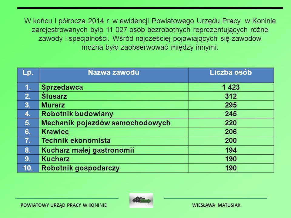POWIATOWY URZĄD PRACY W KONINIEWIESŁAWA MATUSIAK W końcu I półrocza 2014 r.