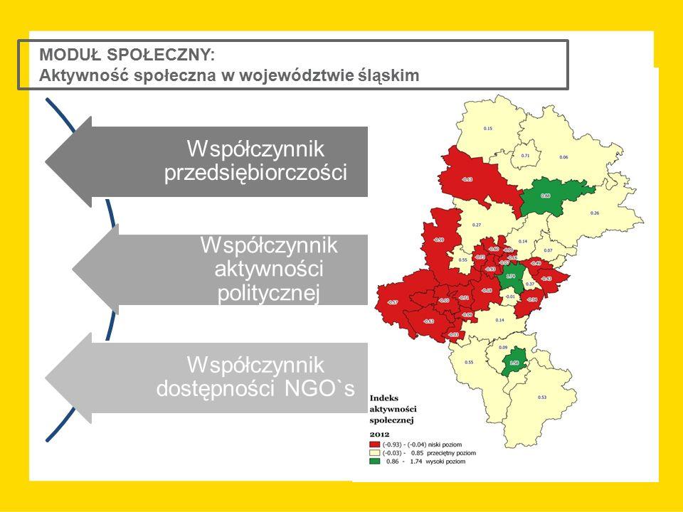 MODUŁ SPOŁECZNY: Aktywność społeczna w województwie śląskim Współczynnik przedsiębiorczości Współczynnik aktywności politycznej Współczynnik dostępnoś