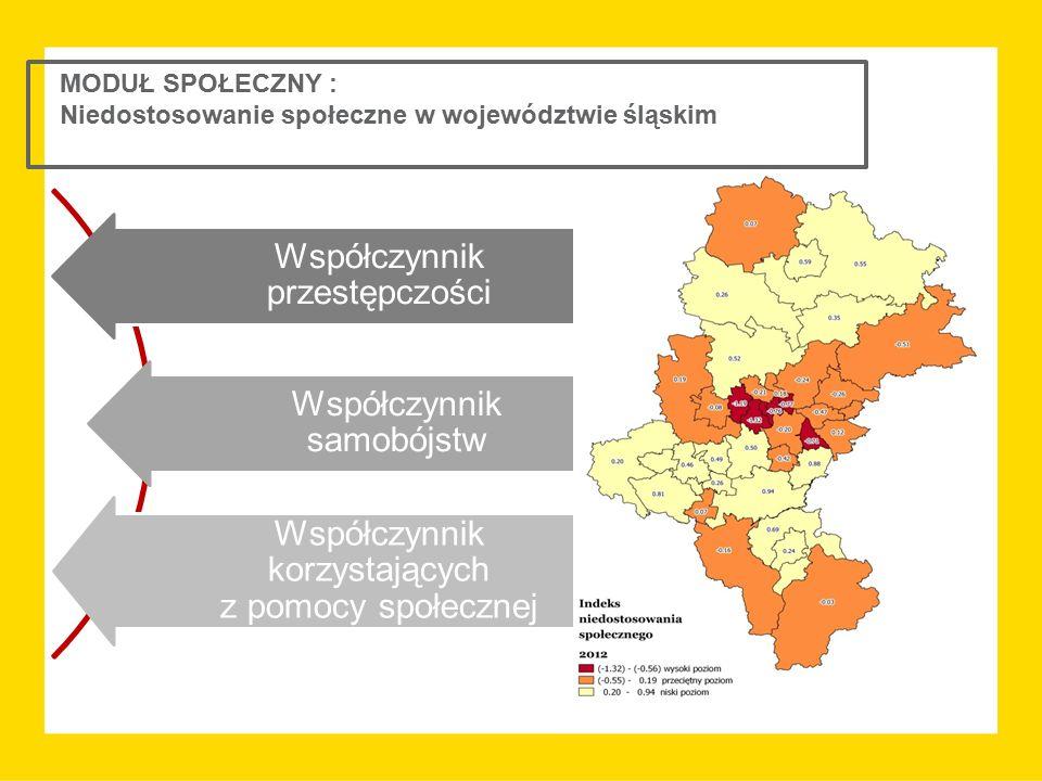 MODUŁ SPOŁECZNY : Niedostosowanie społeczne w województwie śląskim Współczynnik przestępczości Współczynnik samobójstw Współczynnik korzystających z p