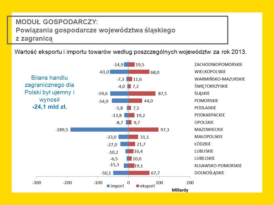 MODUŁ GOSPODARCZY: Powiązania gospodarcze województwa śląskiego z zagranicą Wartość eksportu i importu towarów według poszczególnych województw za rok