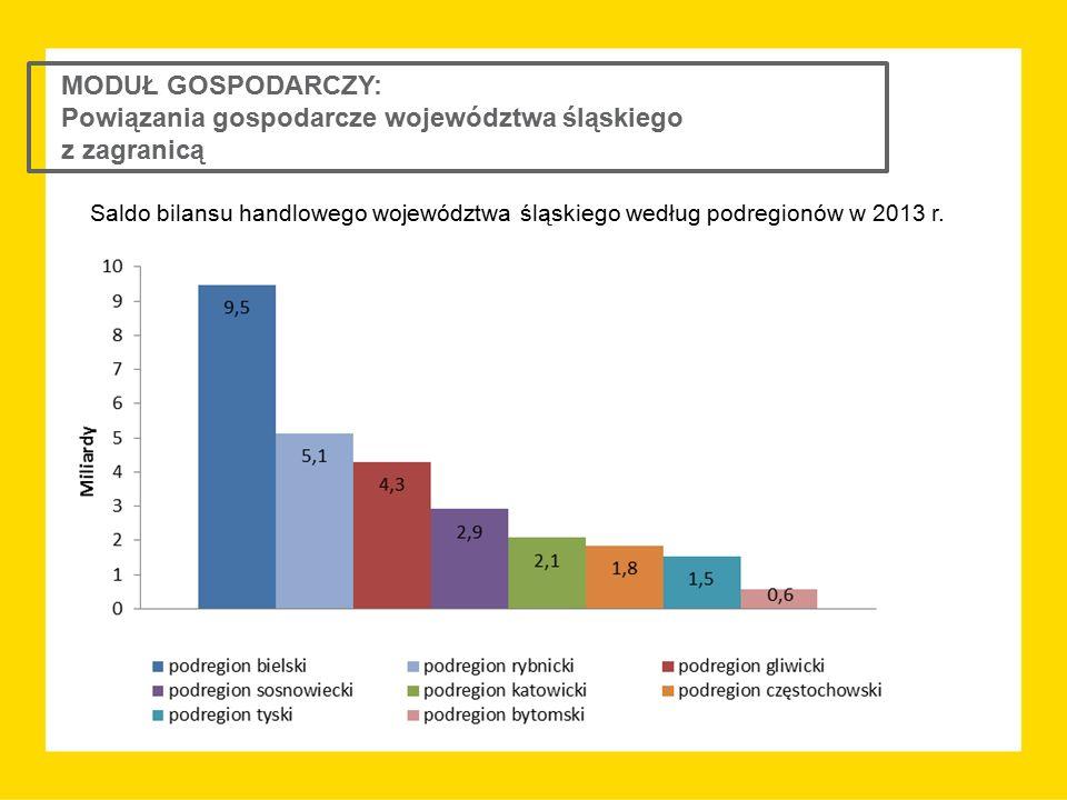 MODUŁ GOSPODARCZY: Powiązania gospodarcze województwa śląskiego z zagranicą Saldo bilansu handlowego województwa śląskiego według podregionów w 2013 r