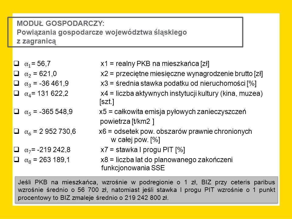 MODUŁ GOSPODARCZY: Powiązania gospodarcze województwa śląskiego z zagranicą Jeśli PKB na mieszkańca, wzrośnie w podregionie o 1 zł, BIZ przy ceteris p
