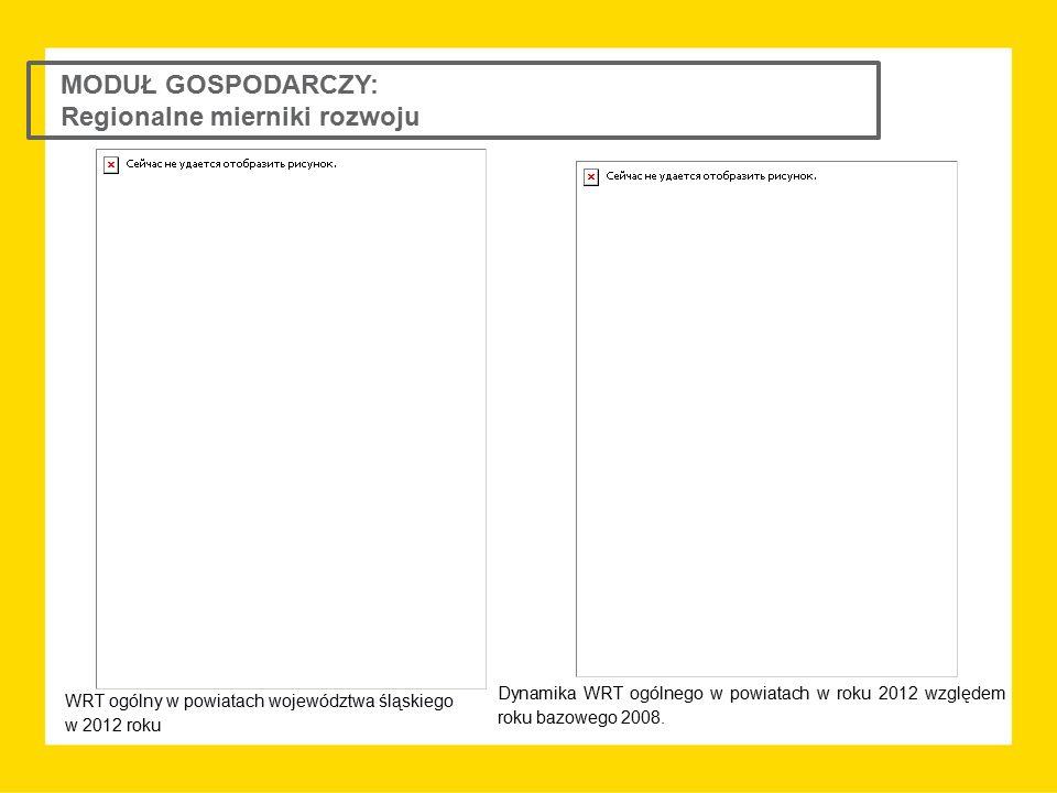 MODUŁ GOSPODARCZY: Regionalne mierniki rozwoju WRT ogólny w powiatach województwa śląskiego w 2012 roku Dynamika WRT ogólnego w powiatach w roku 2012