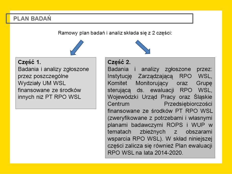 PLAN BADAŃ Część 1. Badania i analizy zgłoszone przez poszczególne Wydziały UM WSL finansowane ze środków innych niż PT RPO WSL Część 2. Badania i ana