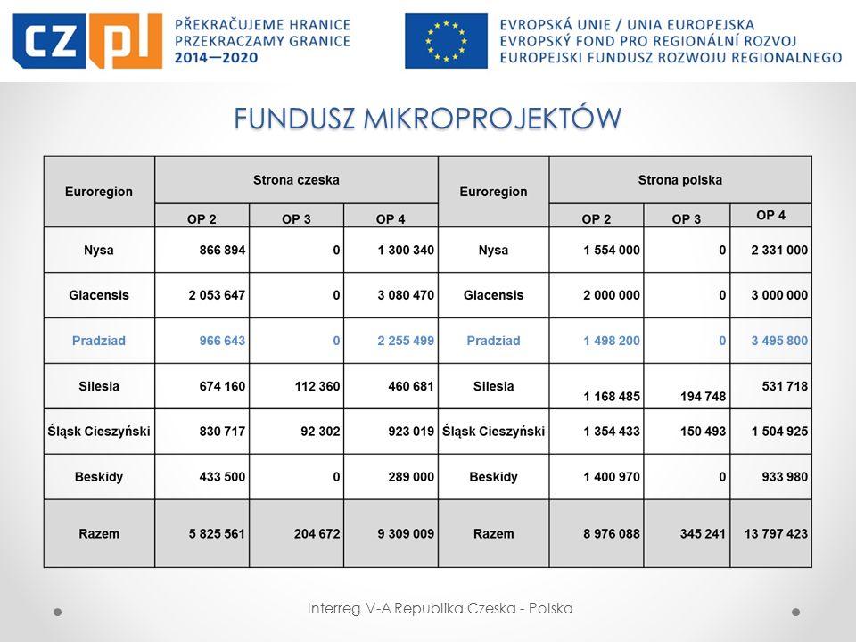 FUNDUSZ MIKROPROJEKTÓW W EUROREGIONIE PRADZIAD RAMY FINANSOWE I CZASOWE Interreg V-A Republika Czeska - Polska Minimalne dofinansowanie (w ramach wszystkich przedmiotowych OP) na mikroprojekt wynosi 2 000 EUR EFRR, a z Partnerem Wiodącym 4 000 EUR.