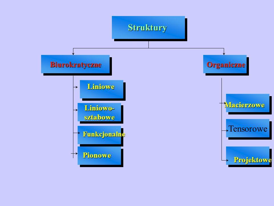 Liniowo-sztaboweLiniowo-sztabowe Tensorowe Struktury Biurokratyczne Liniowe Funkcjonalne Pionowe Organiczne Macierzowe Projektowe