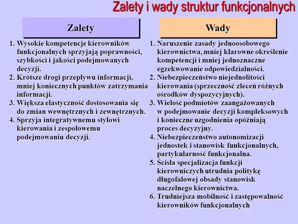 Zalety i wady struktur funkcjonalnych ZaletyZalety 1. Wysokie kompetencje kierowników funkcjonalnych sprzyjają poprawności, funkcjonalnych sprzyjają p