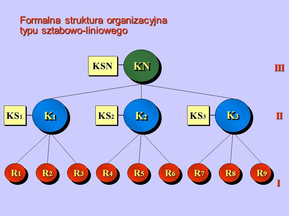 Formalna struktura organizacyjna typu sztabowo-liniowego KNKN K1K1K1K1 K1K1K1K1 K3K3K3K3 K3K3K3K3 R1R1R1R1 R2R2R2R2 R3R3R3R3 R4R4R4R4 R5R5R5R5 R6R6R6R6 R7R7R7R7 R8R8R8R8 R9R9R9R9 III II I K2K2K2K2 K2K2K2K2 KSN KS 1 KS 2 KS 3
