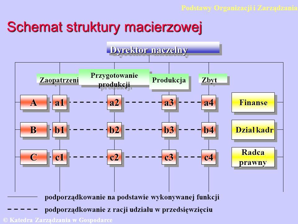 Schemat struktury macierzowej Dyrektor naczelny AA © Katedra Zarządzania w Gospodarce SGH a1a1a2a2a3a3a4a4 BBb1b1b2b2b3b3b4b4 CCc1c1c2c2c3c3c4c4 Finanse Działkadr Dział kadr Radca prawny Zaopatrzenie Przygotowanie produkcji Przygotowanie produkcji Produkcja Zbyt podporządkowanie na podstawie wykonywanej funkcji podporządkowanie z racji udziału w przedsięwzięciu Podstawy Organizacji i Zarządzania